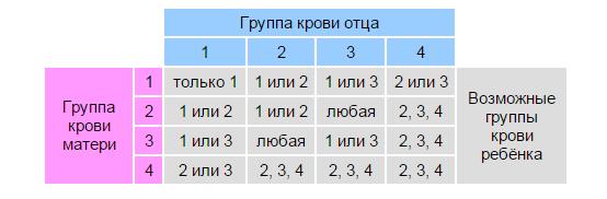 Загугли) есть калькуляторы группы крови ребёнка)